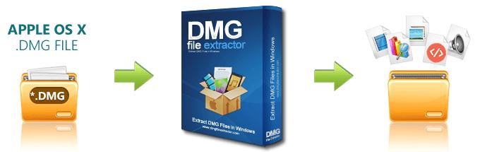 dmg file on windows